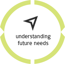 understanding future needs